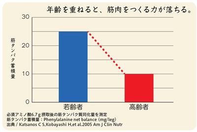 chohaku_graph_2